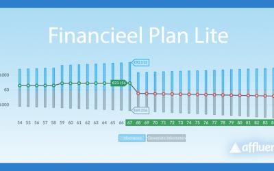 Financieel plan Lite