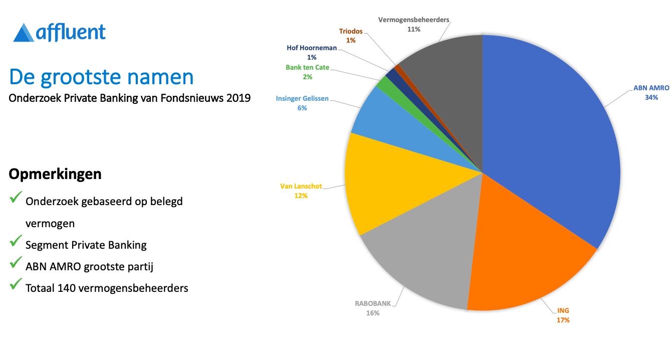 vermogensbeheerders Nederland, Vermogensbeheerders Nederland