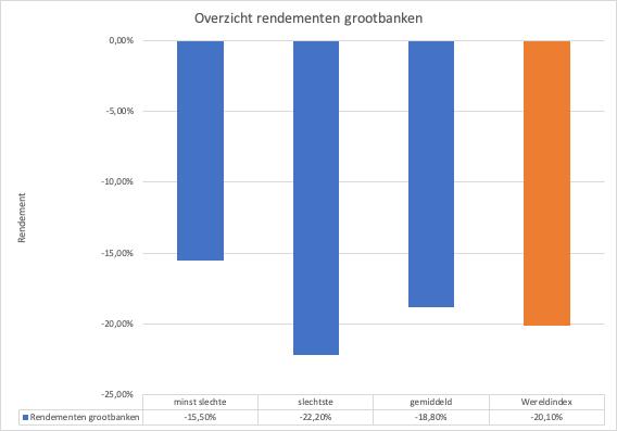 resultaten vermogensbeheerders, Resultaten vermogensbeheerders Q1 2020 eerste kwartaal